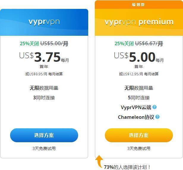 VyprVPN - 世界上速度最快的VPN